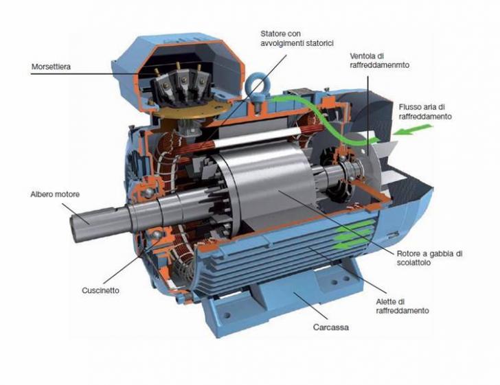 Il motore asincrono trifase appunti for Costo del garage di una macchina