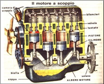 Il Motore A Scoppio Appunti