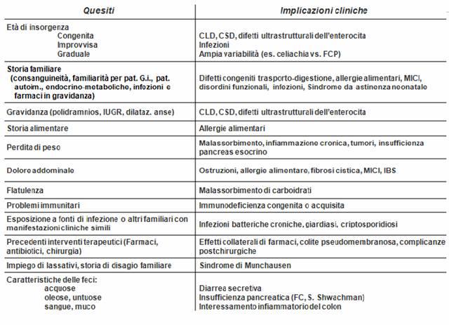Gastroenterologia pediatrica appunti for Sindrome di munchausen per procura